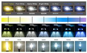 Hid Xenon Color Chart Ultimate Headlight Temperature Guide