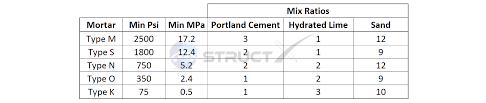 Conversion Chart For Concrete Concrete Mix Ratios Cement Sand Gravel