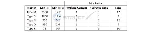 Concrete Mix Ratios Cement Sand Gravel