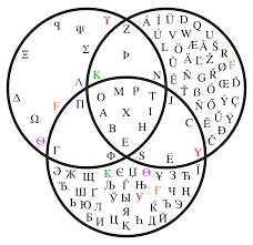 Which Statement Belongs In The Area Section Of The Venn Diagram File Venn Diagram Showing Maximum Greek Latin And Cyrillic