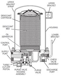 how the bendix ad 9 works anythingtruck com, truck & trailer Bendix Wiring Diagrams cross section view of the bendix ad 9 air brake air dryer bendix abs wiring diagrams