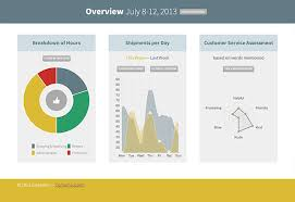 Chart Js Codeigniter Build A Dynamic Dashboard With Chartjs
