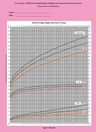 Weight For Height And Age Chart Australia Timeless Average Height And Weight For One Year Old Average