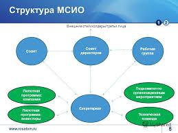 Презентация на тему Интегрированная отчетность Как быстро и как  5 12 Структура