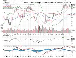 3 Big Stock Charts Wells Fargo Co Pnc Financial Services