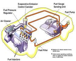 simple car diagram wiring diagrams best simple engine diagram data wiring diagram blog simple car wiring diagram simple car diagram