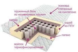 Ортопедические <b>матрасы</b> в СПБ Matrasvspb.ru | ВКонтакте