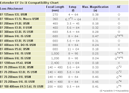 Canon Camera Lens Compatibility Chart Camera 7d Resource Site For Canon 7d 550d T2i 2010