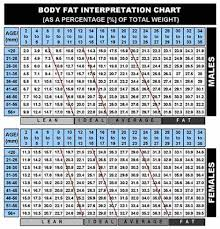 Army Body Fat Circumference Chart Body Fat Percentage Chart For The Army