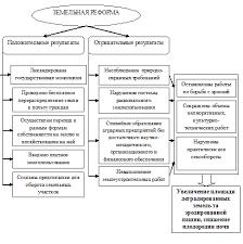 Реферат Солопова А А Модели и алгоритмы для разработки  Анализ законодательной базы