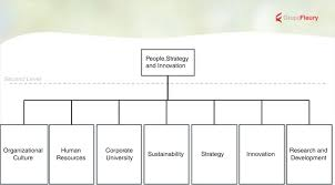 3 Organization Chart Of The Board Of Human Resources