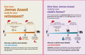 What Is Policy Term In Jeevan Anand