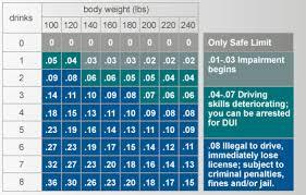 Alcohol Proof Conversion Chart Blood Alcohol Calculator Chart Helpful Dui Links