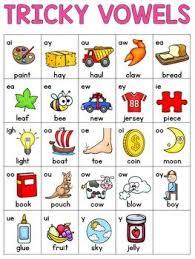 Dyslexia Phonics Chart Alphabet And Phonics Charts Phonics Chart Phonics