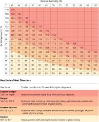 Heat Exhaustion Heat Stroke Chart Evaluation And Treatment Of Heat Related Illnesses