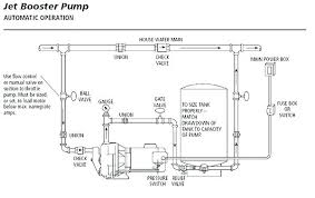 wiring diagram for shallow well jet pump wiring diagrams favorites jet pump wiring diagram wiring diagram toolbox jet pump wiring diagram wiring diagram datasource goulds jet
