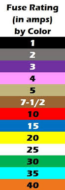 Car Colour Codes Chart Automotive Fuse Id Color Chart For Car Truck Fuses