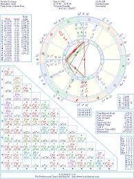 Natalie Portman Natal Birth Chart From The Astrolreport A