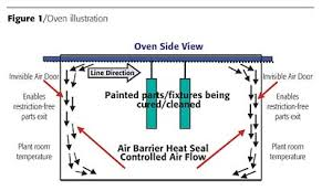 advanced oven technology the air barrier heat seal Oven Painting Diagram some important goals to consider when selecting an oven are optimal paint finish quality; lowest total cost of ownership; highest production efficiency; Electric Oven Wiring Diagram