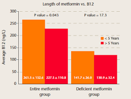The Prevalence Of Vitamin B12 Deficiency In Patients With