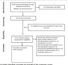 Fenton Preterm Growth Chart Figure 4 From A Systematic Review And Meta Analysis To