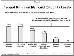 Medicaid Poverty And Healthcare