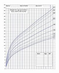 Wt Chart For Infants Baby Weight Chart Height And Weight Chart For Indian Babies