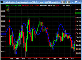 Forex Market Live Chart Us Exchange Rate By Date Forex Foreign Exchange Trading