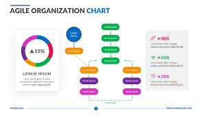 Agile Chart Agile Organization Chart Powerslides