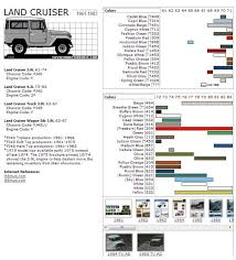 Vw Spring Color Chart Toyota Landcruiser Color Codes All Years Fj40 Land Cruiser