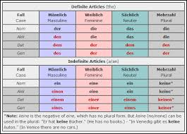 Learn German Accusative And Dative Prepositions Learn To