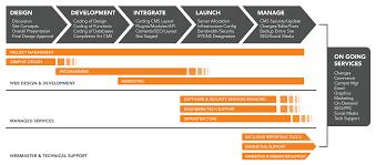 Nashville Web Design Process Chart Jlb Vote 1 And Best