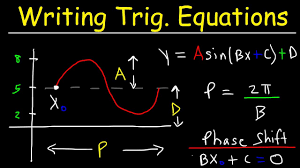writing trigonometric equations from the graph solving word problems