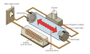 discharge lamp wiring diagram discharge image unit 9 class vii electro science club on discharge lamp wiring diagram