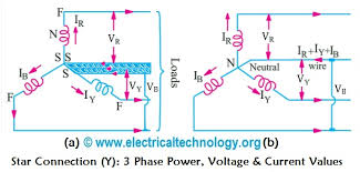 star connection y 3 phase power voltage current values star connection y three phase power voltage current values electrical technology