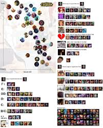 Accurate League Of Legends Height Chart Weight Chart Reddit