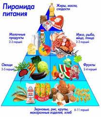 Здоровое питание здоровое питание пирамида питания