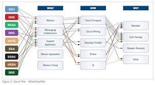Us Government Departments Chart Us Federal Agencies Prepare To Move To The Cloud Em360