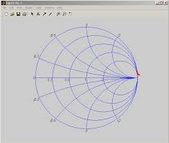 Plot S Parameters On Smith Chart In Matlab 51 Ageless Matlab Code For Drawing Smith Chart