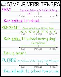 Simple English Grammar Tenses Chart Teaching Verb Tenses Using Timelines Upper Elementary