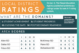 Plano Gpa Chart Plano Isd Doubles Down Lobbies For Changes To A F Grading