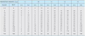Roller Bearing Size Chart Mm