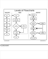 Chart Correction Stencil 7 Task Flow Chart Template Free Premium Templates