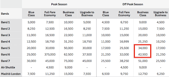 Avios Flight Reward Chart Iberias Devalued Avios Program Has A Bright Spot One Mile