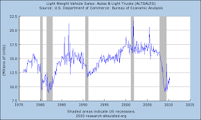 Economy Lessons Chart Light Weight Vehicle Sales Recovery