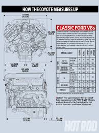 hrdp 1306 02 ford coyote engine swap guide how the coyote measures thinking about switching a coyote into your ride make sure to check out our ford coyote engine swap guide as we do all research for you