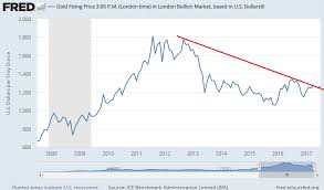 10 Year Chart Gold Prices Gold Price Breaks Critical Downtrend Bullion Directory