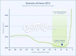 Airline Fare Comparison Chart When Should You Buy Your Airline Ticket Heres What Our