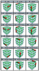 Pattern To Solve Rubik's Cube Enchanting The Easiest Way To Solve A Rubik's Cube With StepbyStep Pictures
