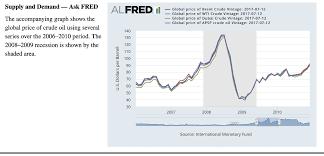 Wti Crude Oil Price Chart 2009 Solved Supply And Demandasred Alfredo F Wrec Eds Wiatg 01